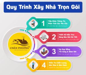 xay-nha-tron-goi-tai-can-tho